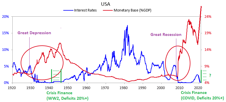 Debt Cycle 1940 and 2020