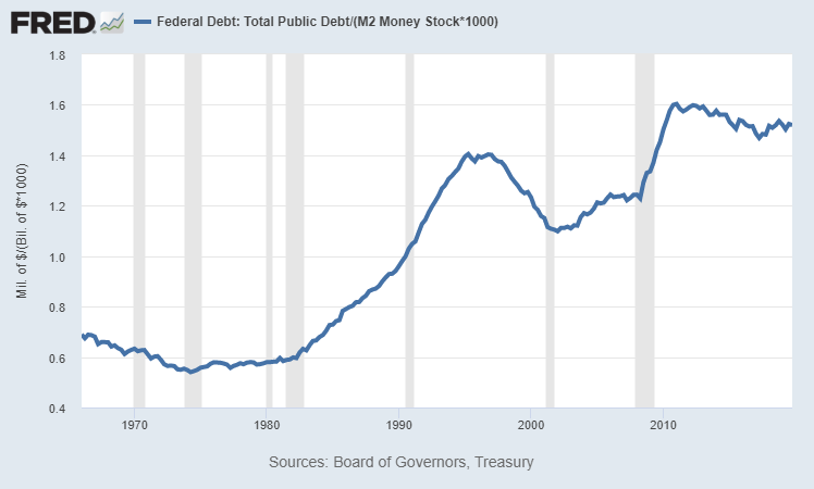 Federal Debt to M2