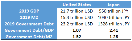 US vs Japan Debt, M2, and GDP