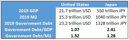US vs Japan Debt, M2, and GDP