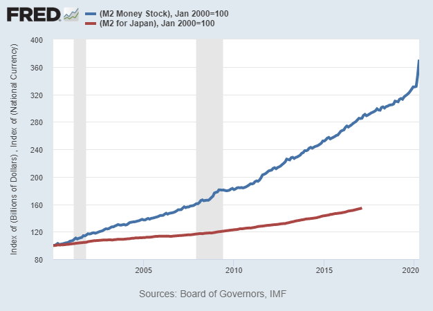 Japan vs US M2 Normalized to 2000